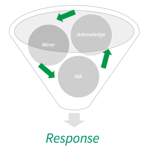 Graph of sales response