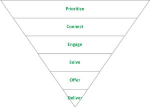 TMS funnel for business sales